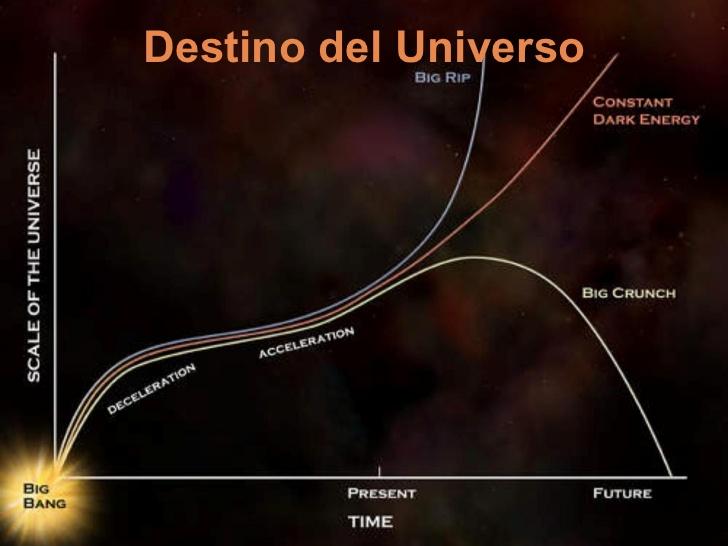 destino del universo