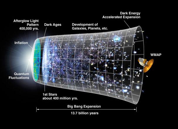 expansion universo
